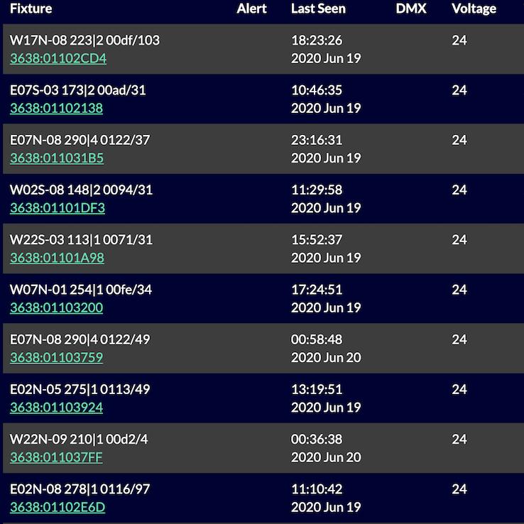 Monitoring 7500 Fixtures